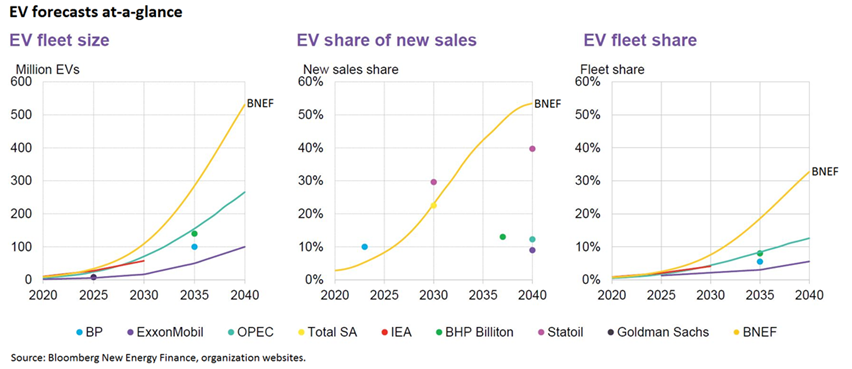 Batteries and Energy Storage: The Next Technology Advances